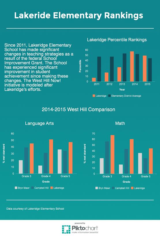 Lakeridge Rankings